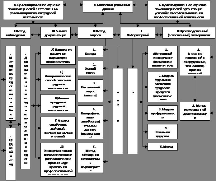 Схема 1. Общая схема основных методов психологии труда.